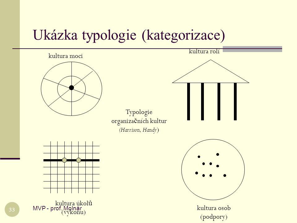 Ukázka typologie (kategorizace)