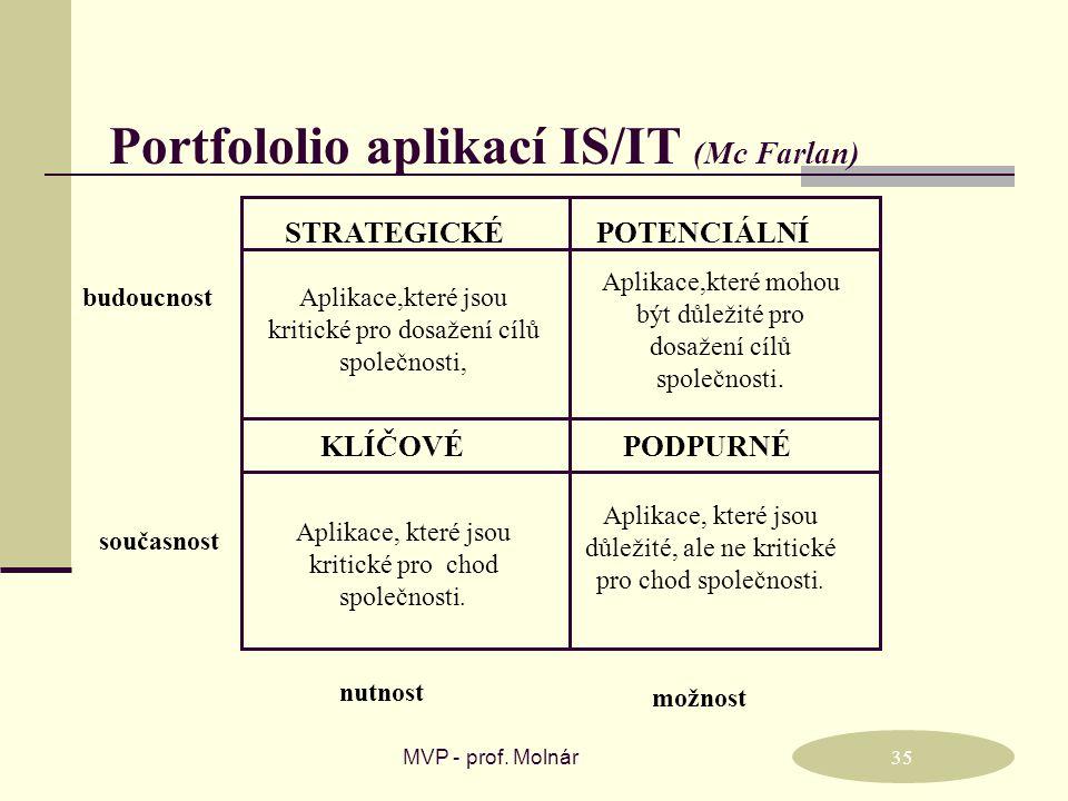 Portfololio aplikací IS/IT (Mc Farlan)