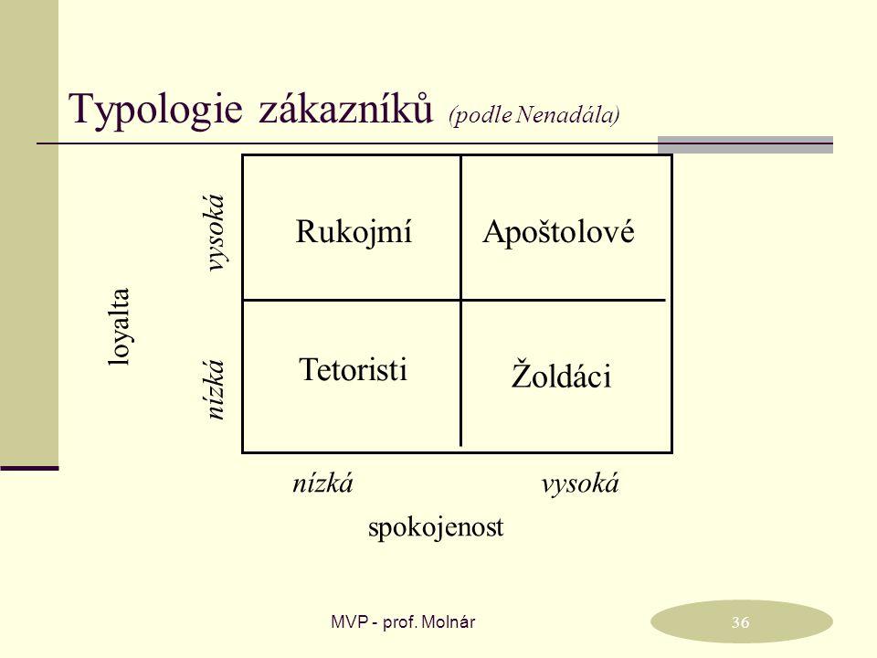 Typologie zákazníků (podle Nenadála)