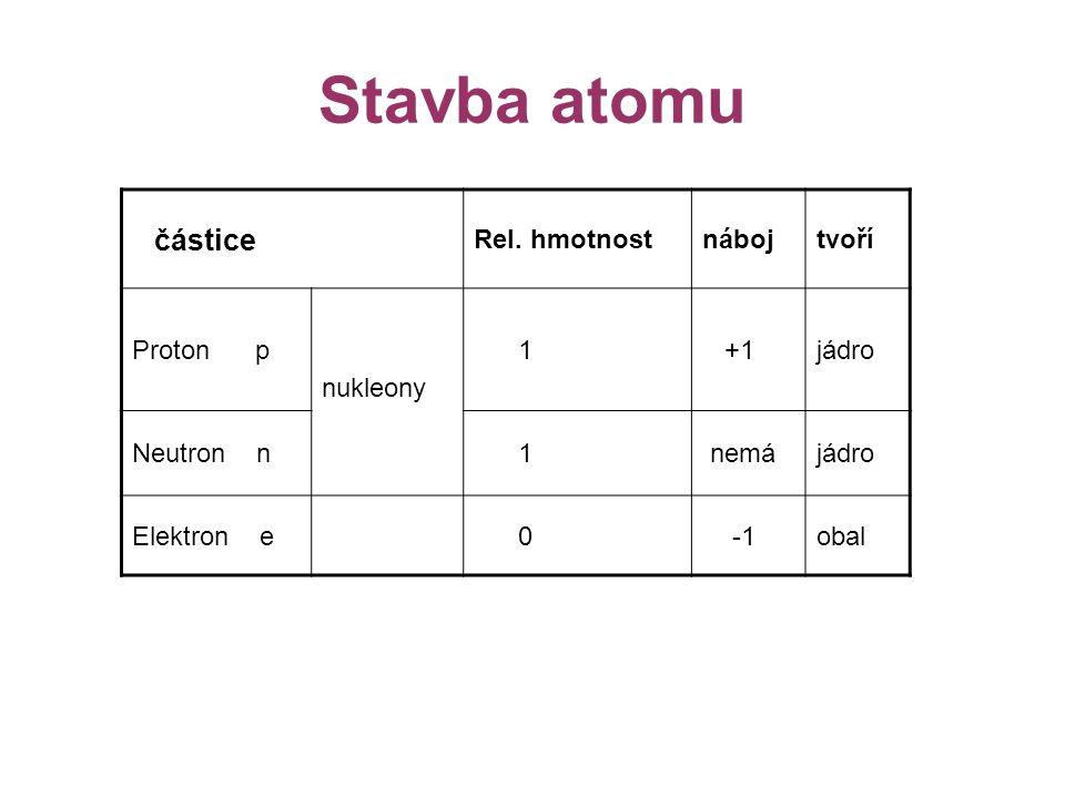 Stavba atomu částice Rel. hmotnost náboj tvoří Proton p nukleony 1 +1