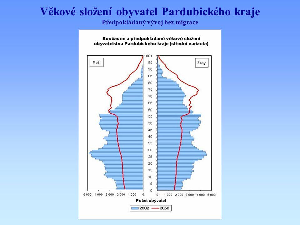 Věkové složení obyvatel Pardubického kraje Předpokládaný vývoj bez migrace