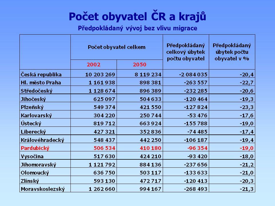 Počet obyvatel ČR a krajů