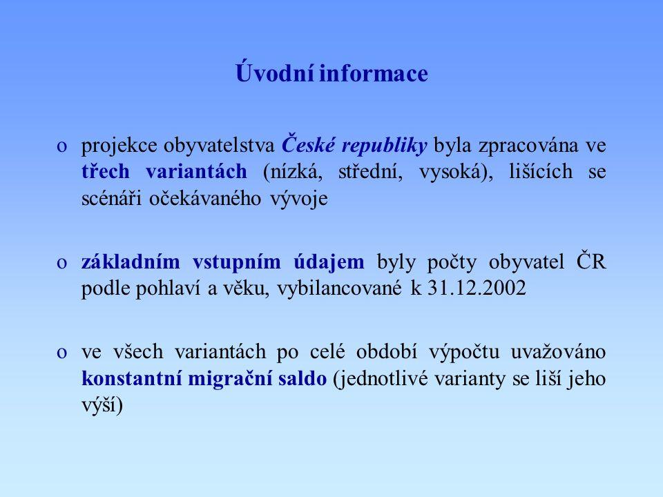 Úvodní informace