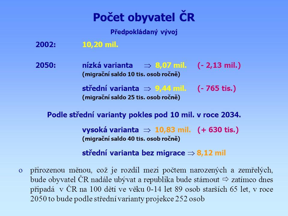 Podle střední varianty pokles pod 10 mil. v roce 2034.