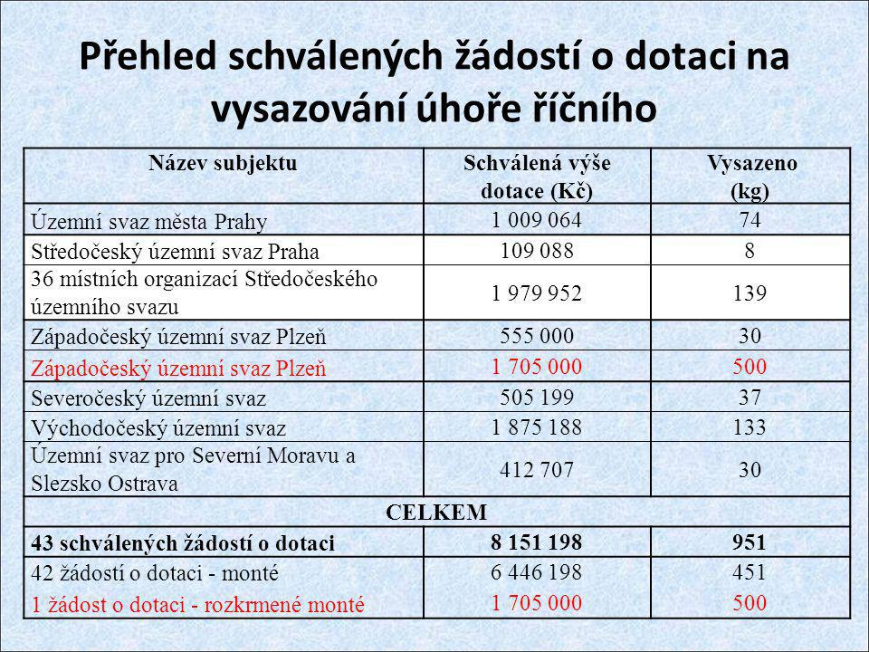 Přehled schválených žádostí o dotaci na vysazování úhoře říčního