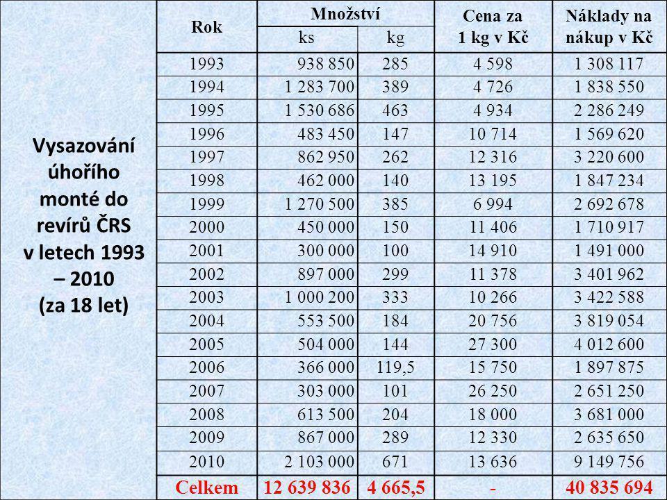 Vysazování úhořího monté do revírů ČRS v letech 1993 – 2010 (za 18 let)