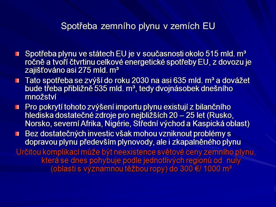 Spotřeba zemního plynu v zemích EU