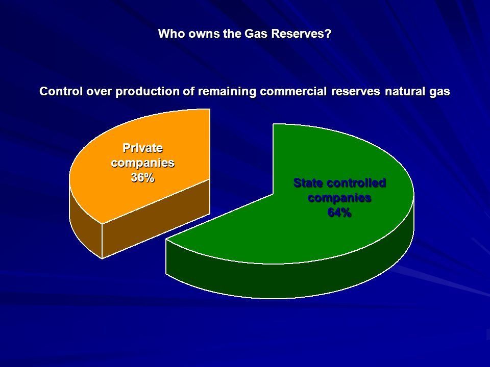 Who owns the Gas Reserves