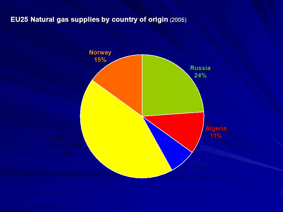 EU25 Natural gas supplies by country of origin (2005)
