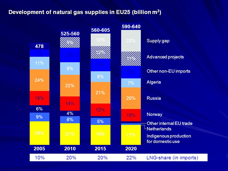 Development of natural gas supplies in EU25 (billion m3)