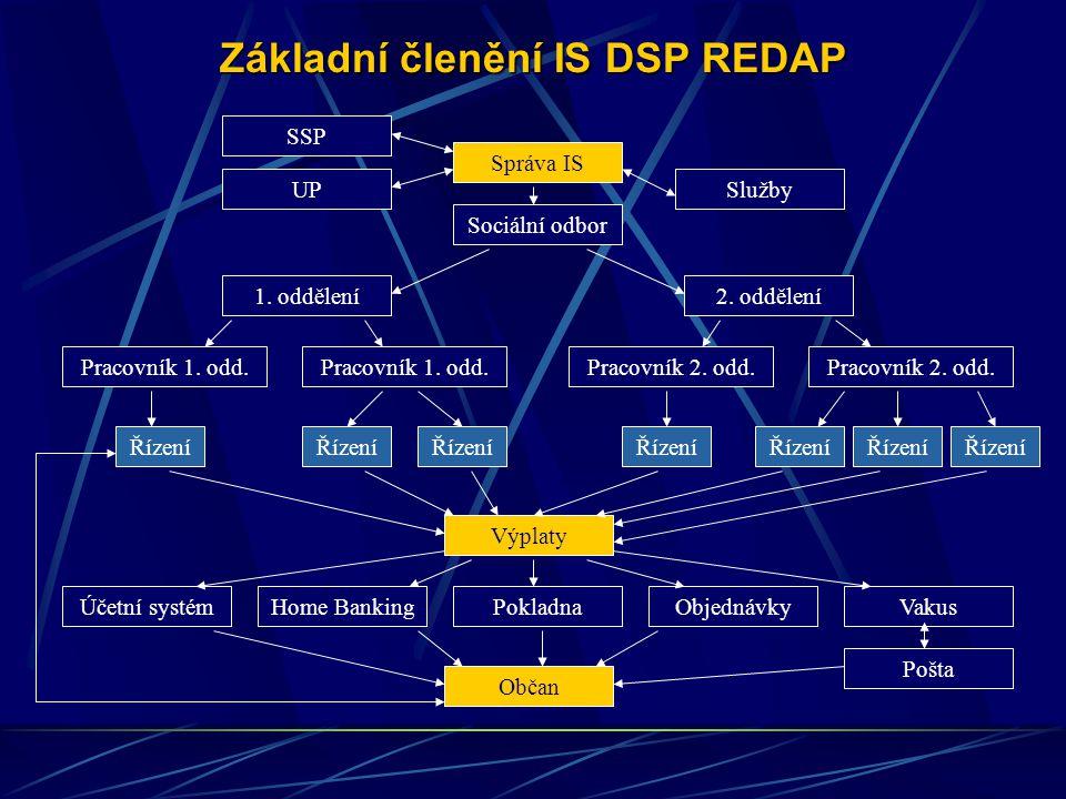 Základní členění IS DSP REDAP