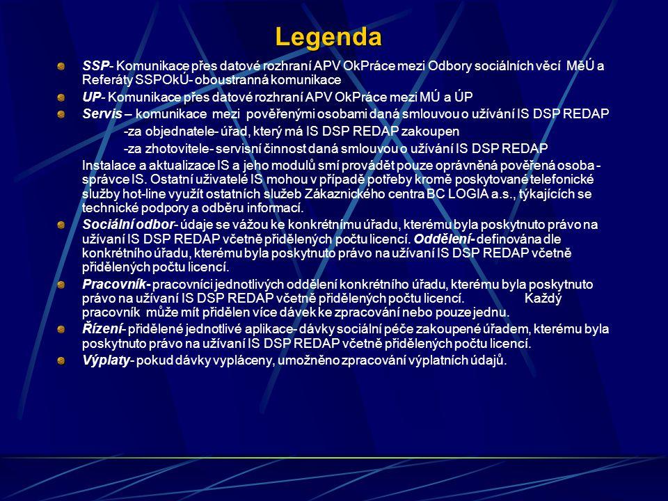 Legenda SSP- Komunikace přes datové rozhraní APV OkPráce mezi Odbory sociálních věcí MěÚ a Referáty SSPOkÚ- oboustranná komunikace.