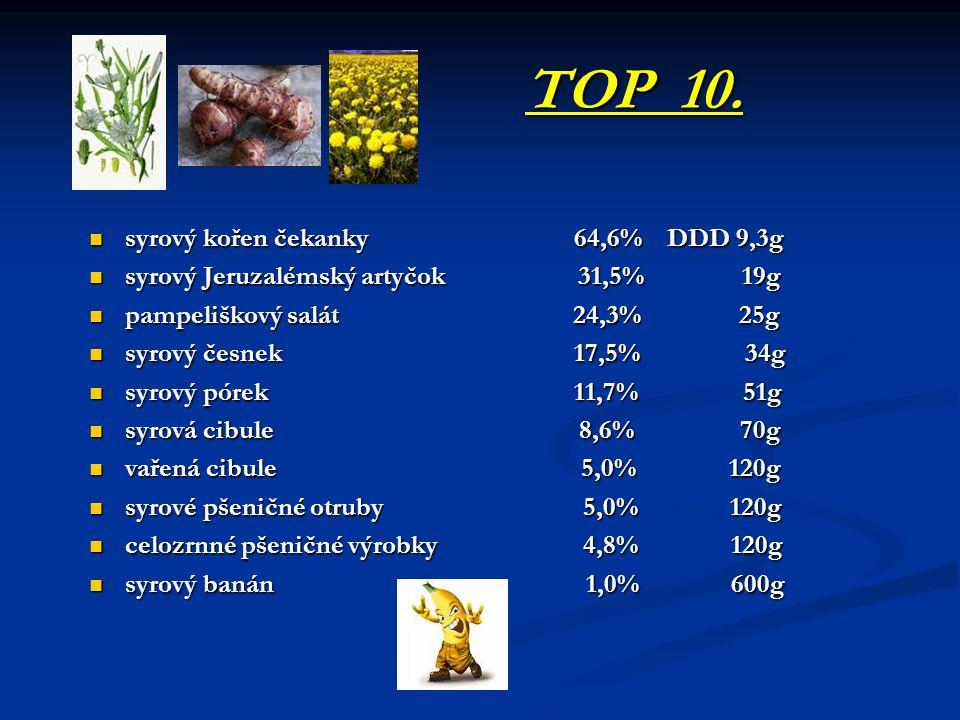 TOP 10. syrový kořen čekanky 64,6% DDD 9,3g