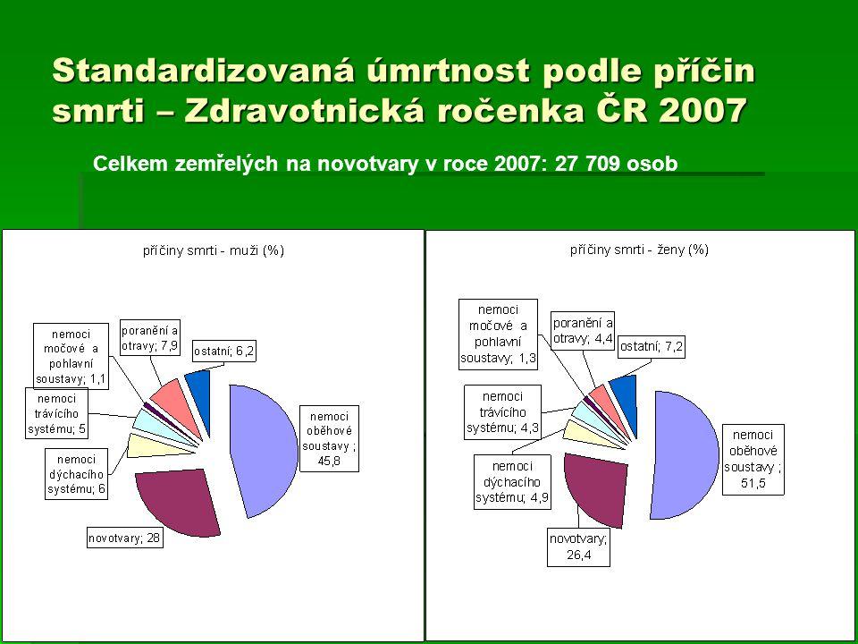 Standardizovaná úmrtnost podle příčin smrti – Zdravotnická ročenka ČR 2007