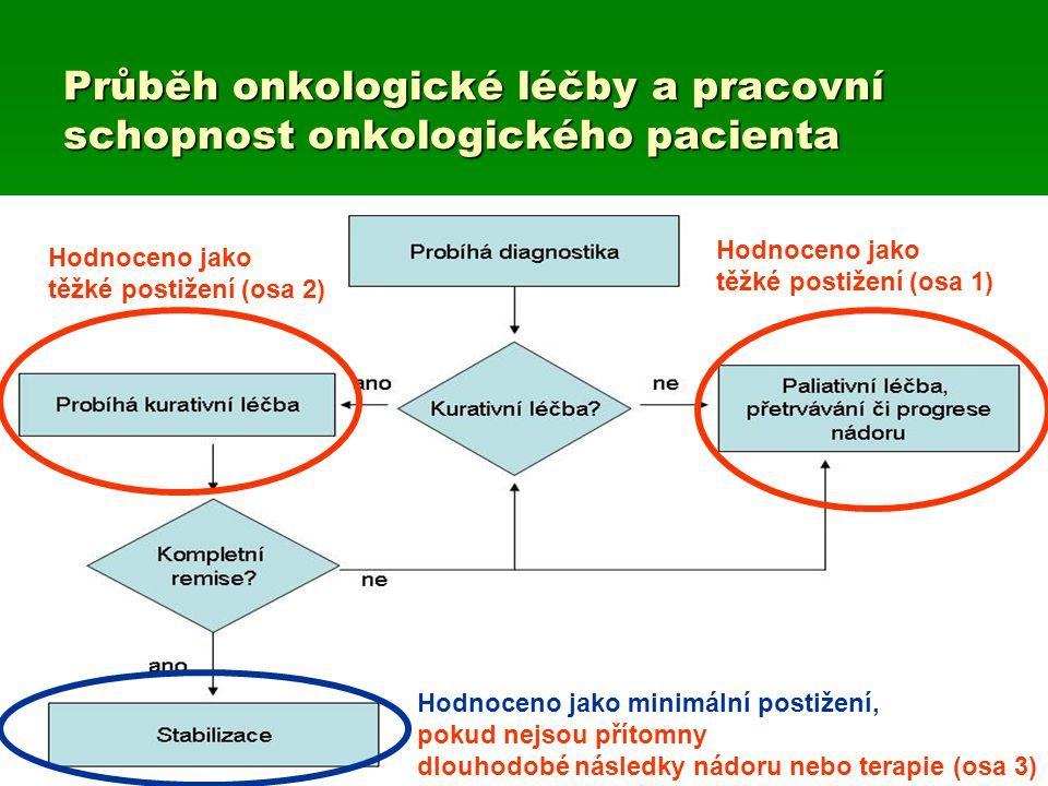 Průběh onkologické léčby a pracovní schopnost onkologického pacienta
