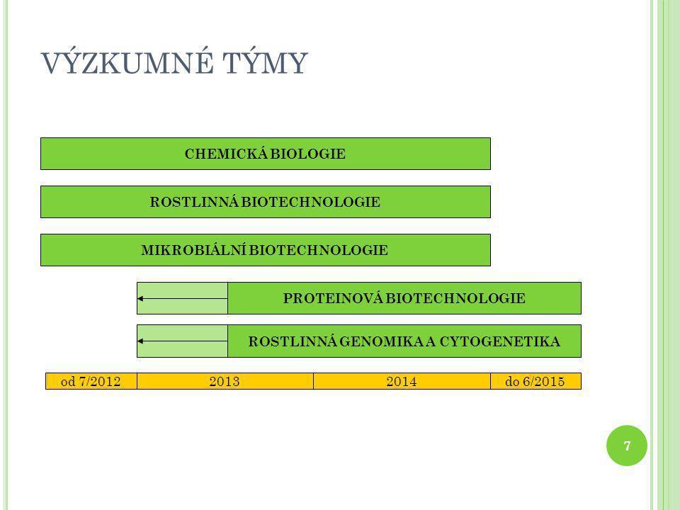 VÝZKUMNÉ TÝMY CHEMICKÁ BIOLOGIE ROSTLINNÁ BIOTECHNOLOGIE