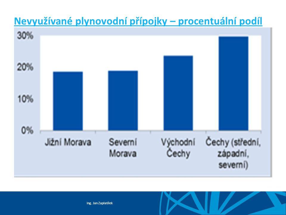 Nevyužívané plynovodní přípojky – procentuální podíl