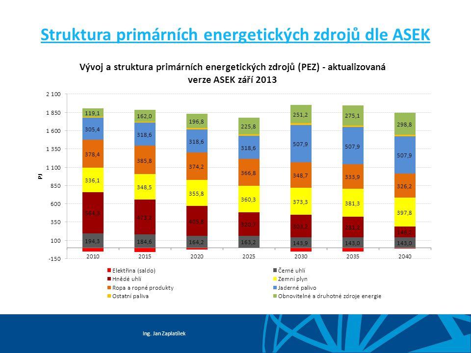 Struktura primárních energetických zdrojů dle ASEK