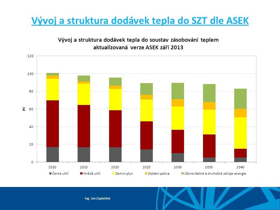 Vývoj a struktura dodávek tepla do SZT dle ASEK