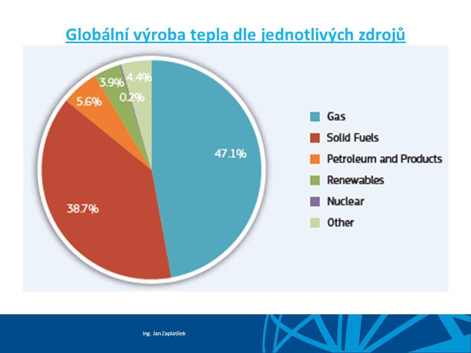 Globální výroba tepla dle jednotlivých zdrojů