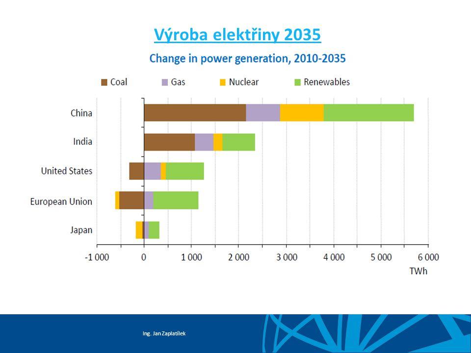 Výroba elektřiny 2035