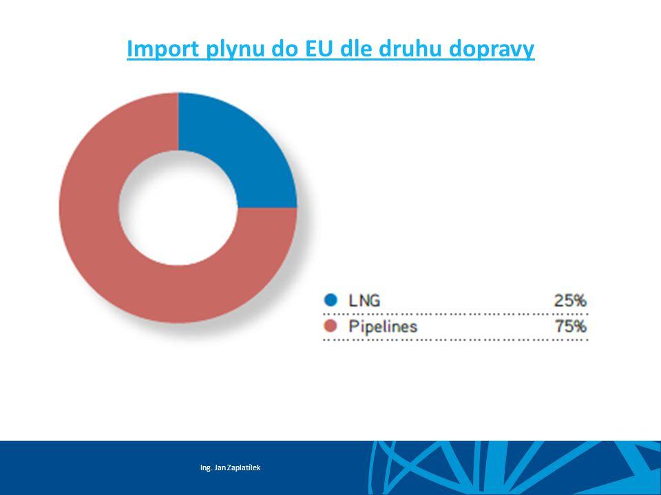 Import plynu do EU dle druhu dopravy