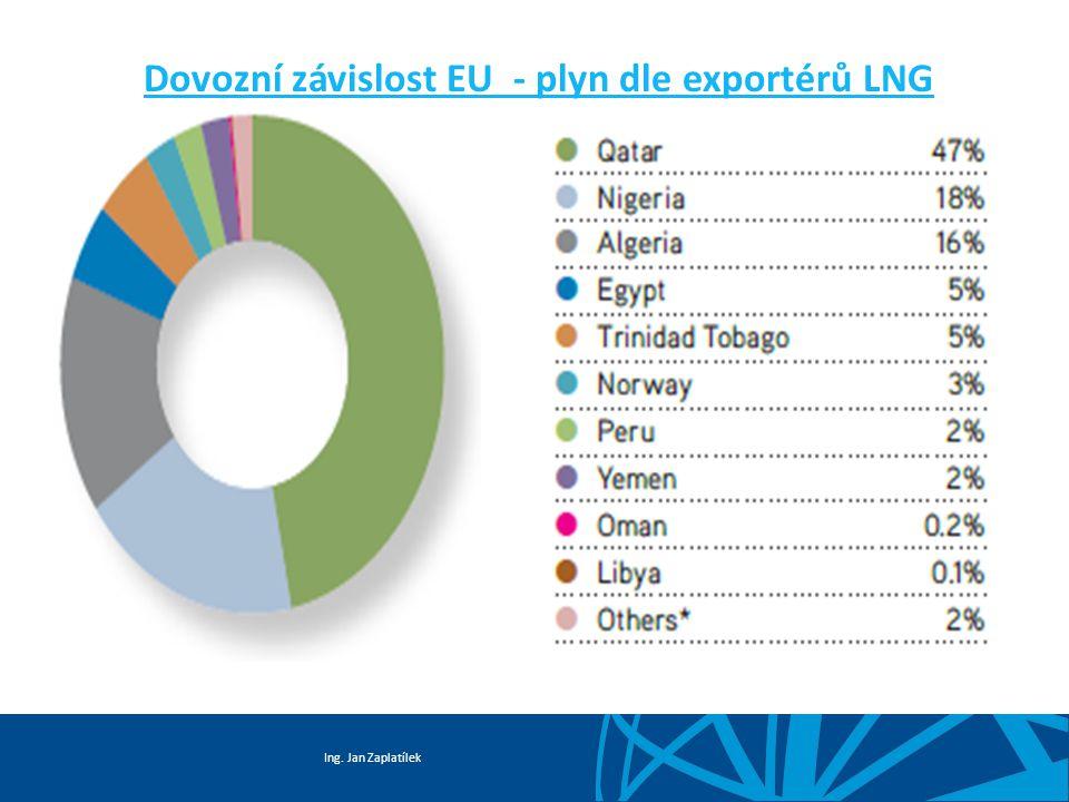 Dovozní závislost EU - plyn dle exportérů LNG