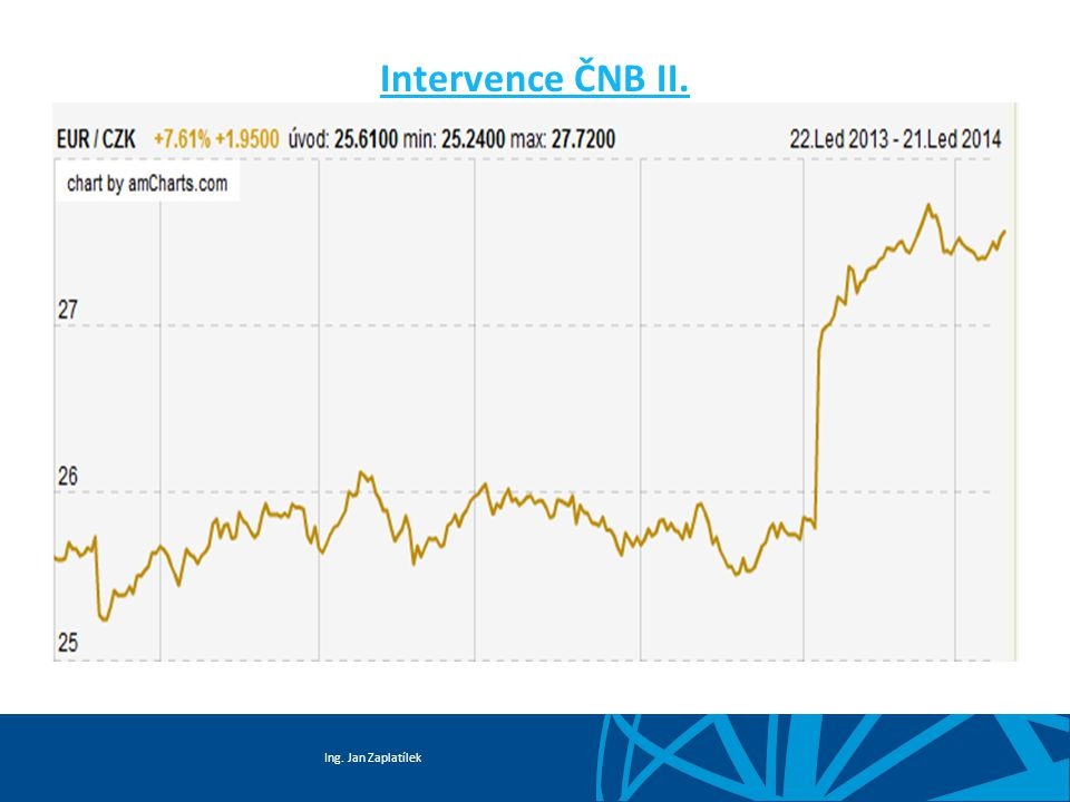 Intervence ČNB II.