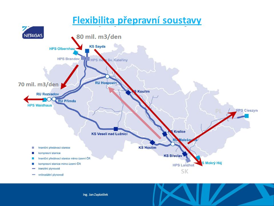 Flexibilita přepravní soustavy