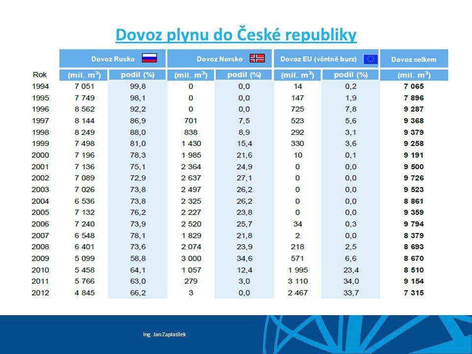 Dovoz plynu do České republiky