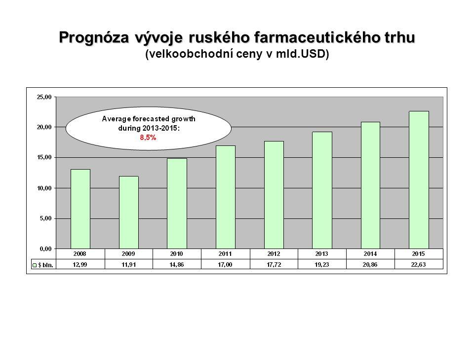 Prognóza vývoje ruského farmaceutického trhu (velkoobchodní ceny v mld