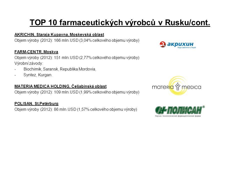 TOP 10 farmaceutických výrobců v Rusku/cont.