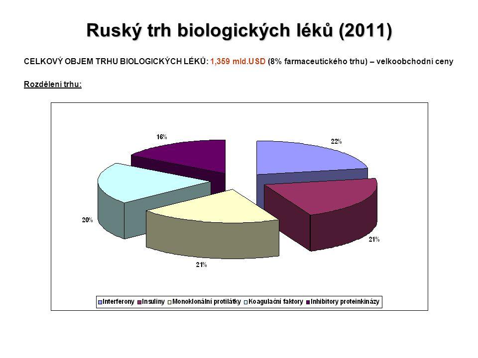 Ruský trh biologických léků (2011)