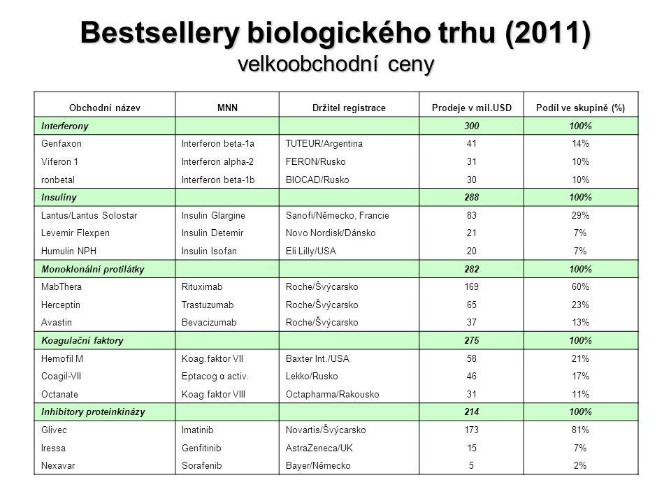 Bestsellery biologického trhu (2011) velkoobchodní ceny