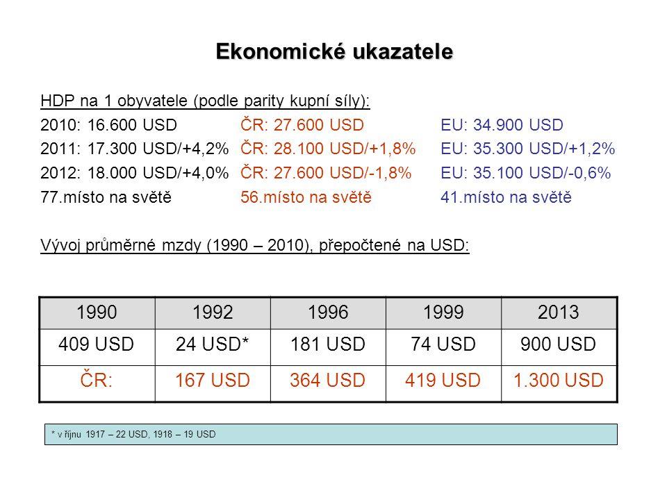 Ekonomické ukazatele 1990 1992 1996 1999 2013 409 USD 24 USD* 181 USD