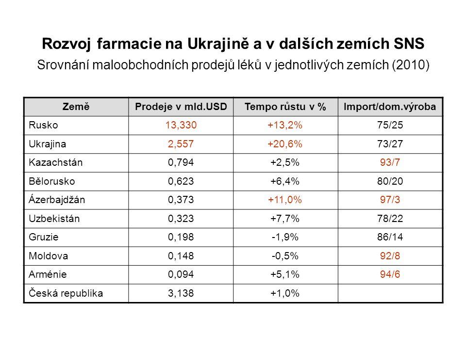 Rozvoj farmacie na Ukrajině a v dalších zemích SNS