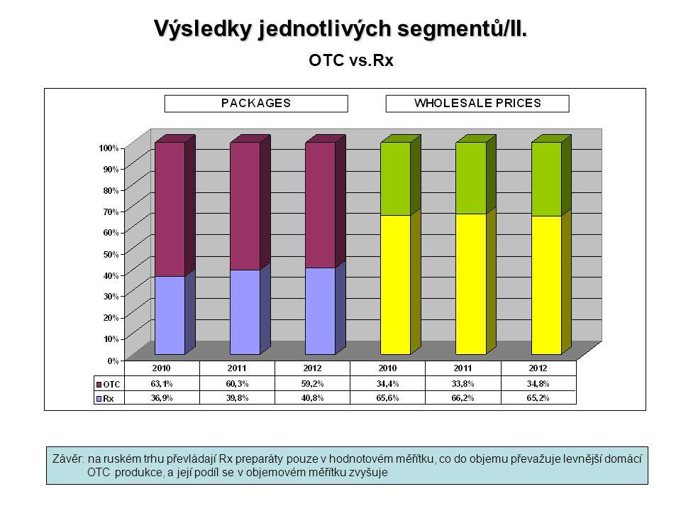 Výsledky jednotlivých segmentů/II.