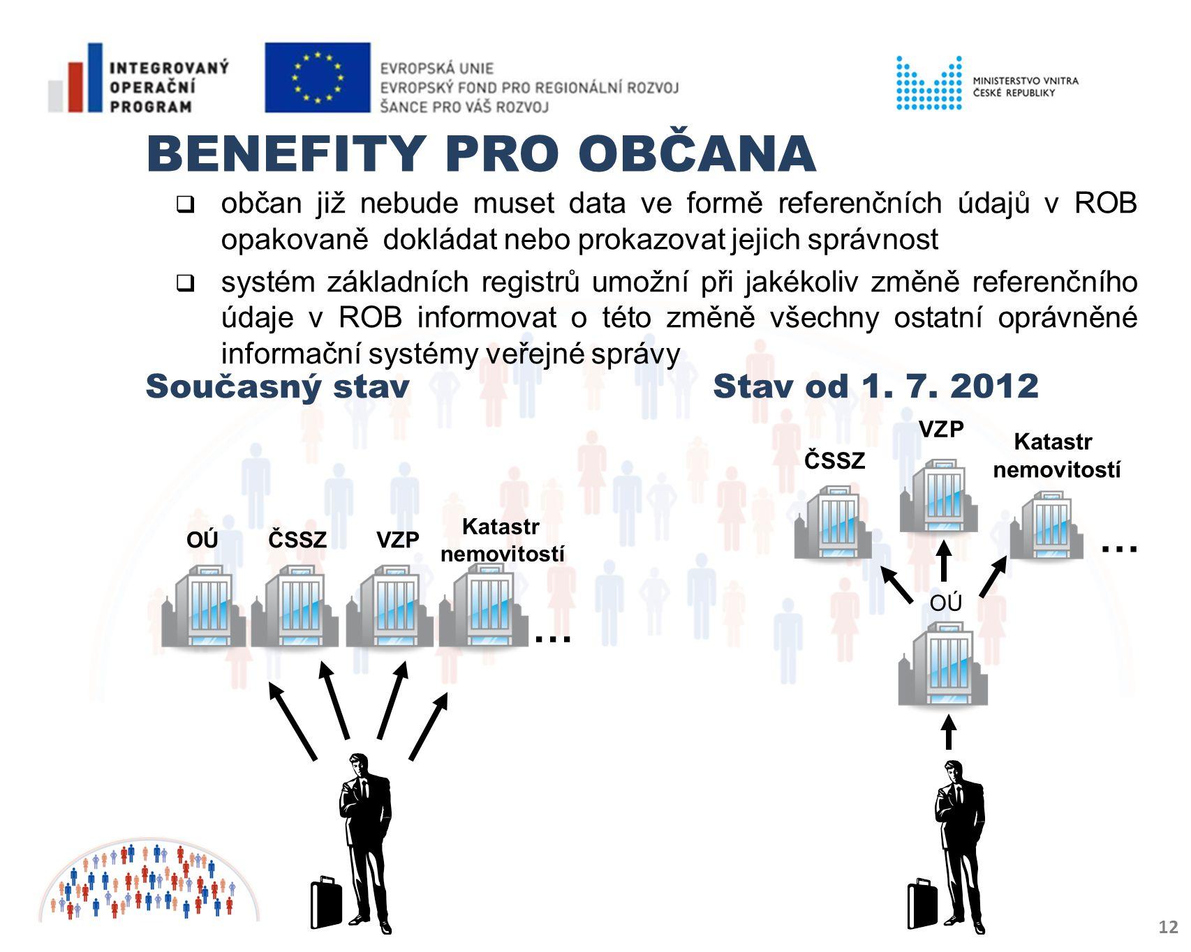 Benefity pro občana občan již nebude muset data ve formě referenčních údajů v ROB opakovaně dokládat nebo prokazovat jejich správnost.