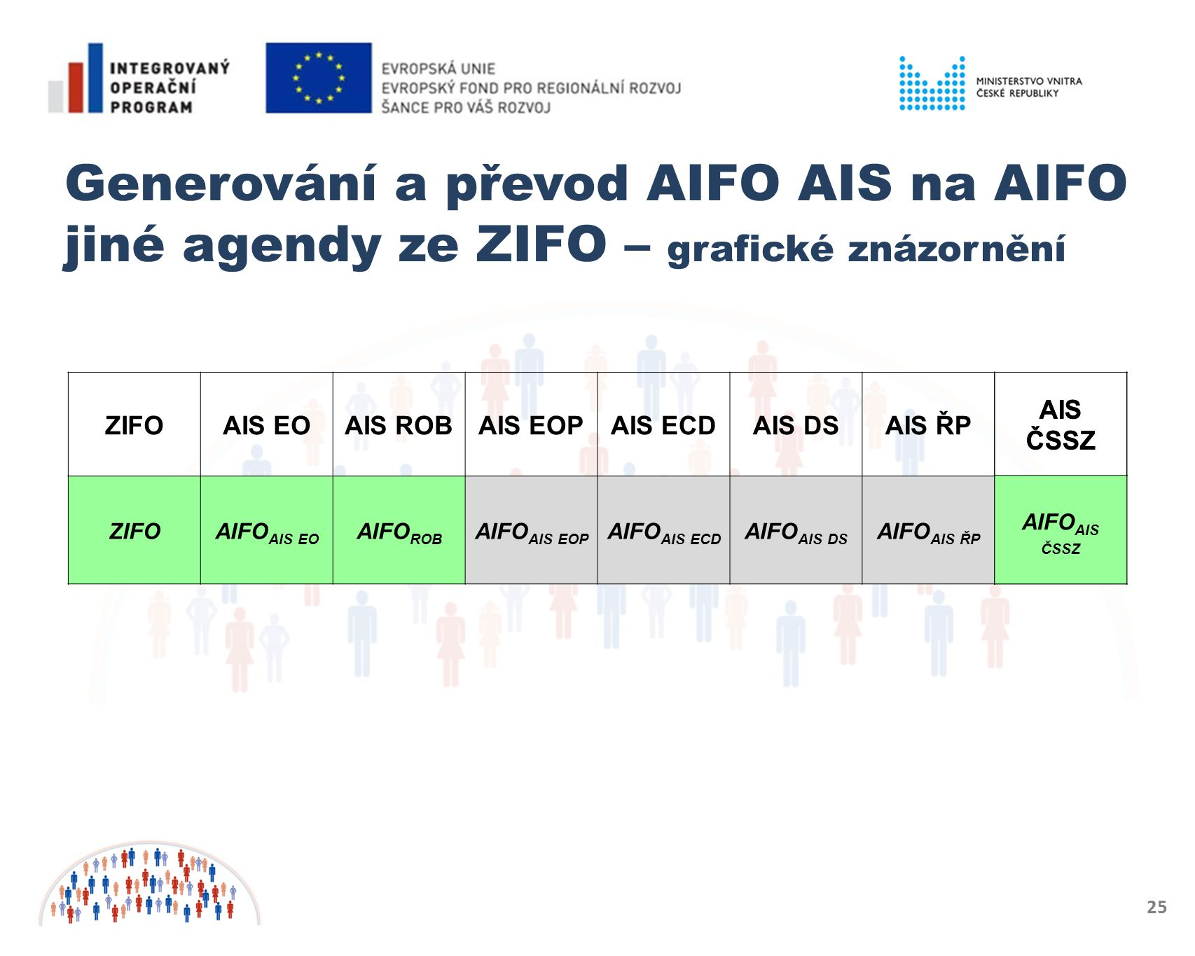Generování a převod AIFO AIS na AIFO jiné agendy ze ZIFO – grafické znázornění