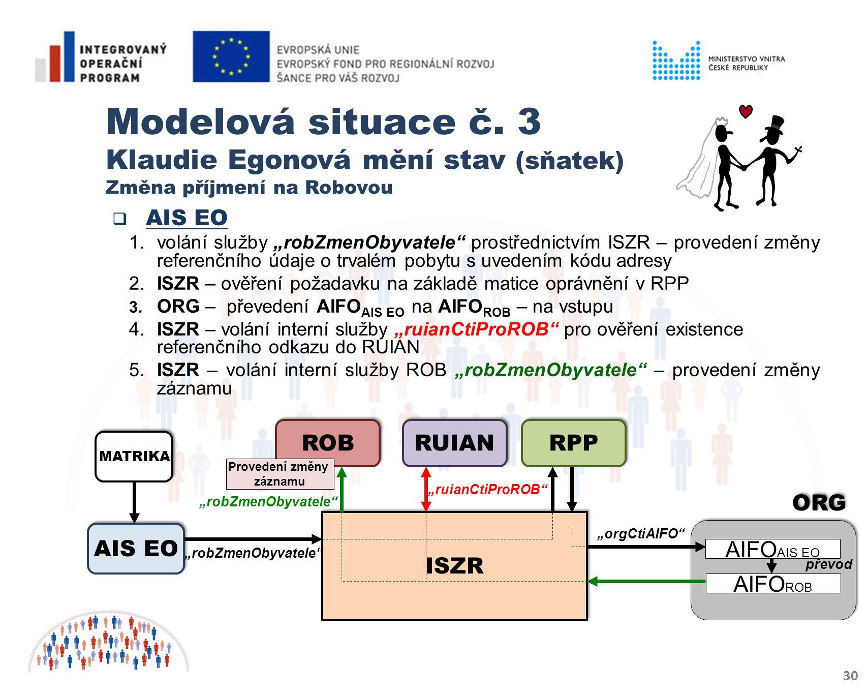 Modelová situace č. 3 Klaudie Egonová mění stav (sňatek) Změna příjmení na Robovou