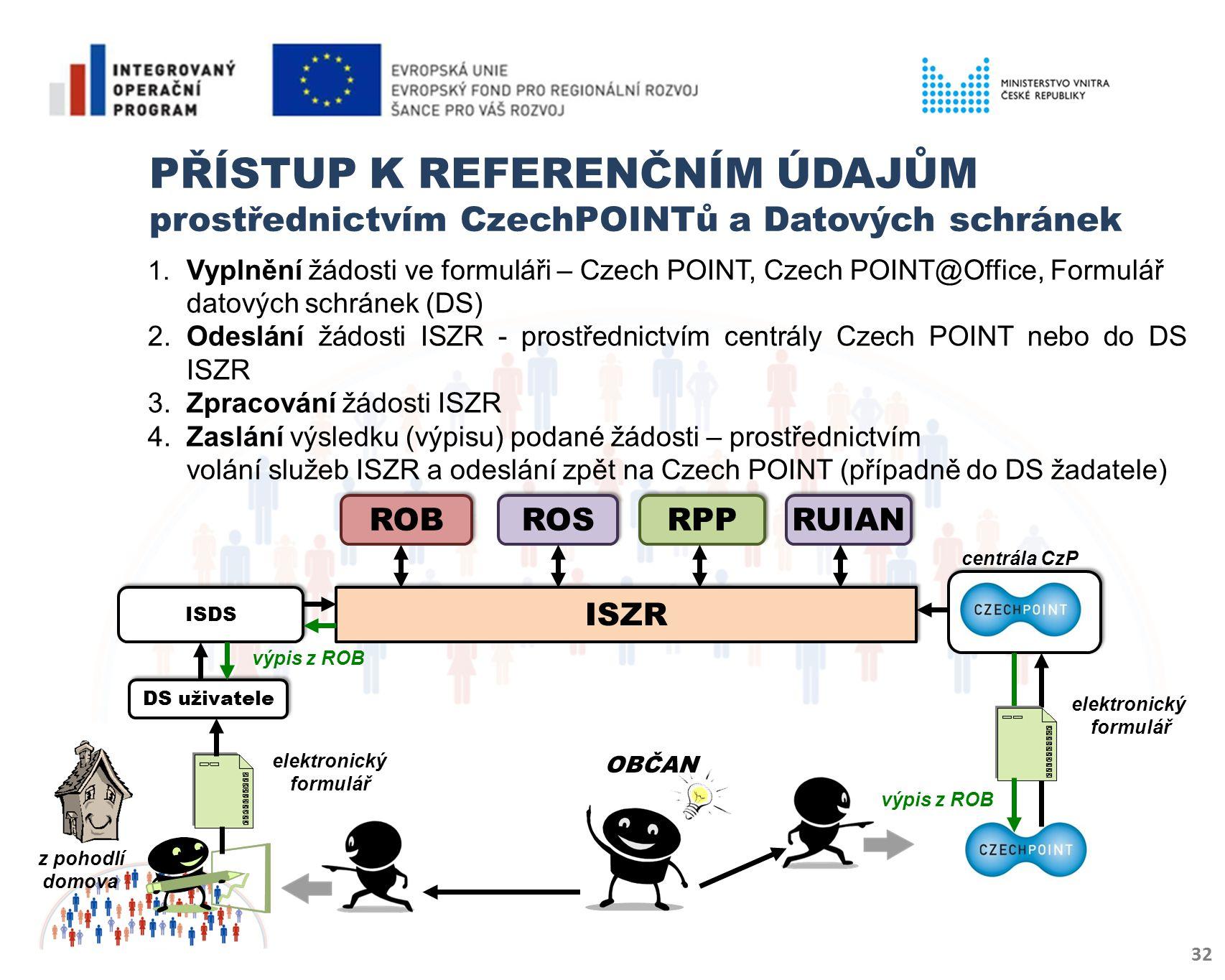 PŘÍSTUP K REFERENČNÍM ÚDAJŮM prostřednictvím CzechPOINTů a Datových schránek