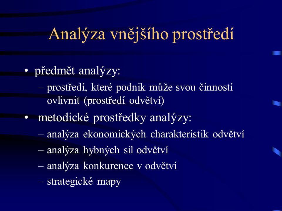 Analýza vnějšího prostředí