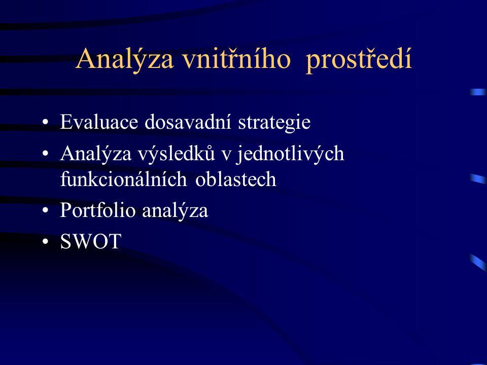 Analýza vnitřního prostředí