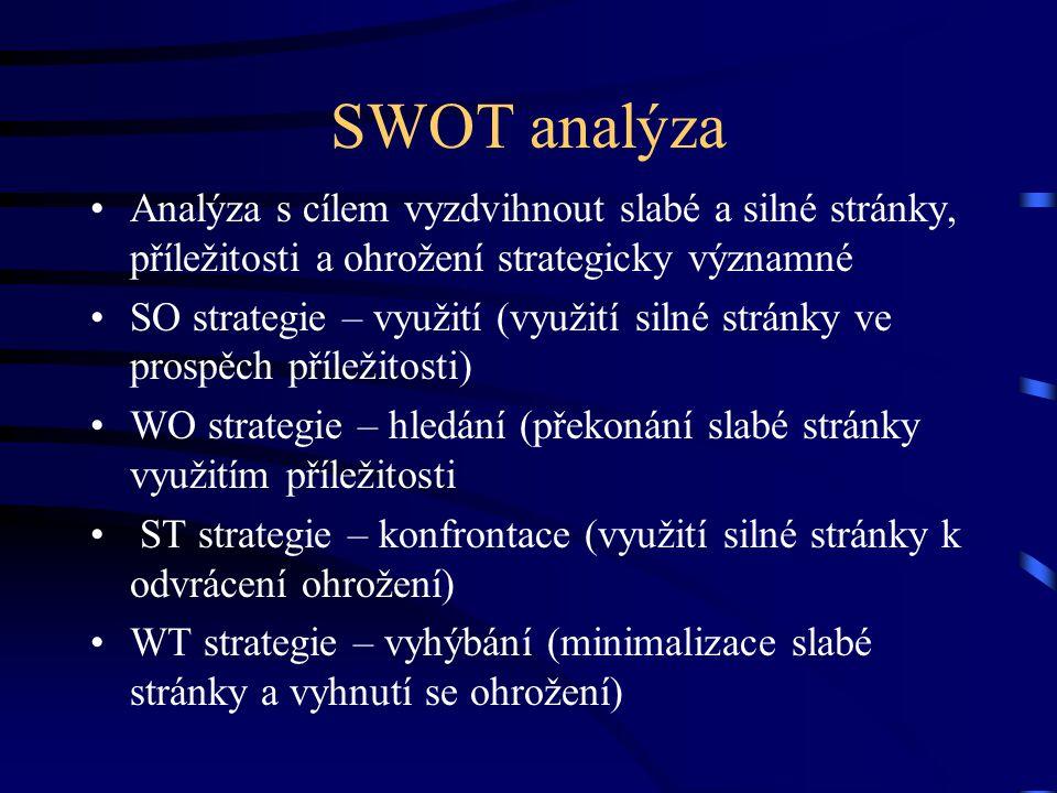 SWOT analýza Analýza s cílem vyzdvihnout slabé a silné stránky, příležitosti a ohrožení strategicky významné.