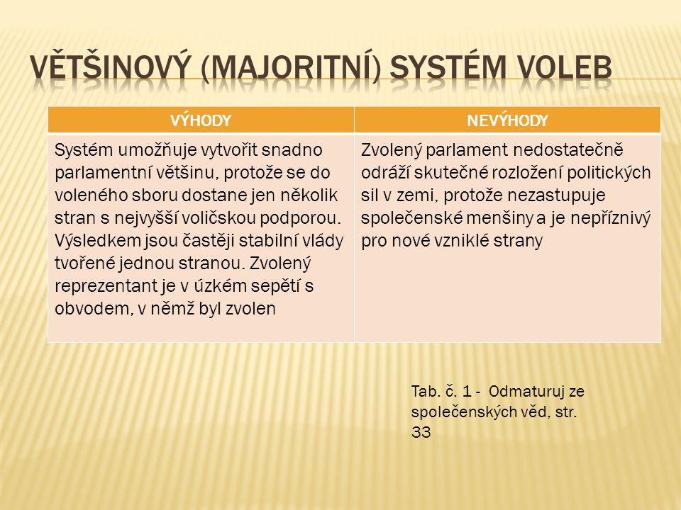 Většinový (majoritní) systém voleb