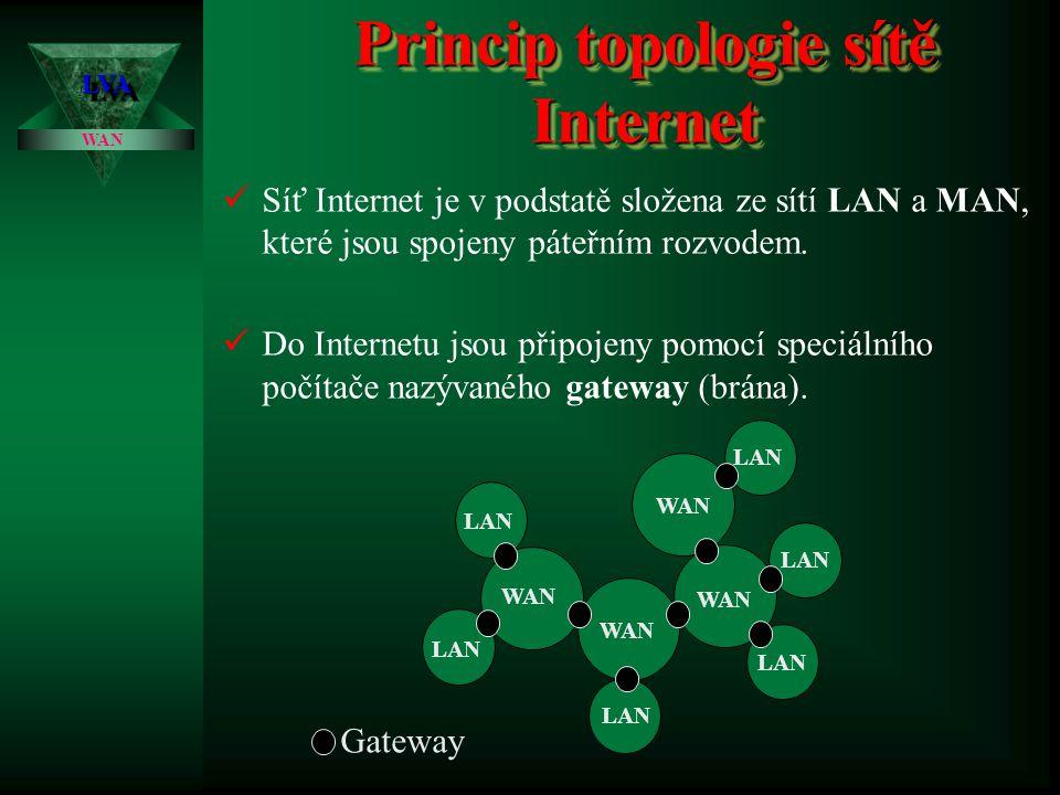 Princip topologie sítě Internet