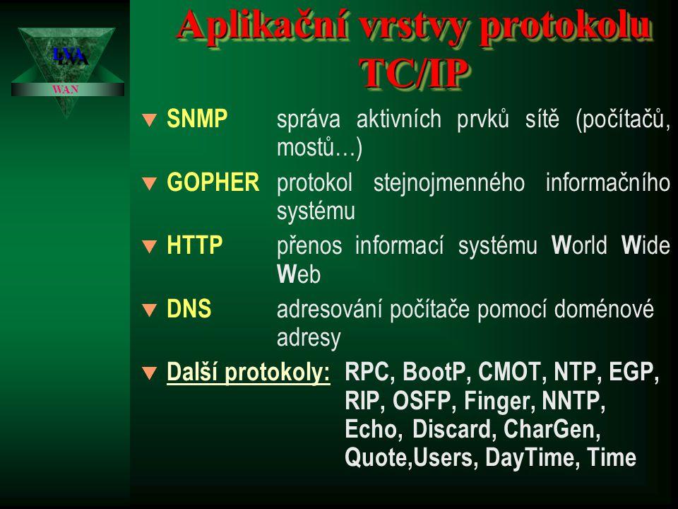 Aplikační vrstvy protokolu TC/IP