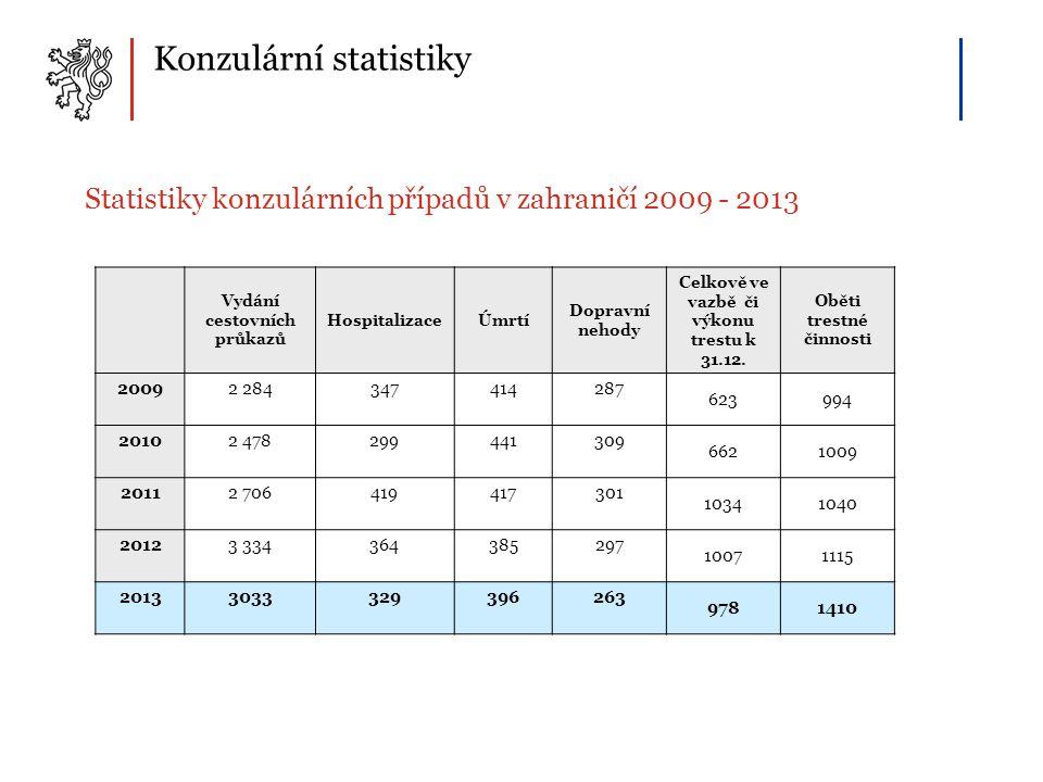 Konzulární statistiky