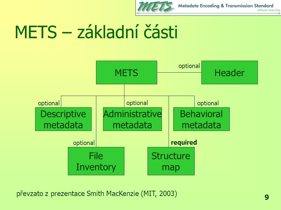 METS – základní části METS Header Descriptive metadata Administrative