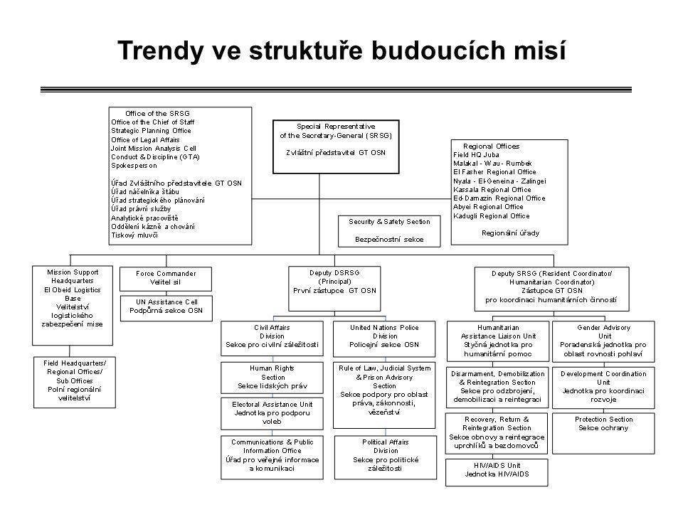 Trendy ve struktuře budoucích misí